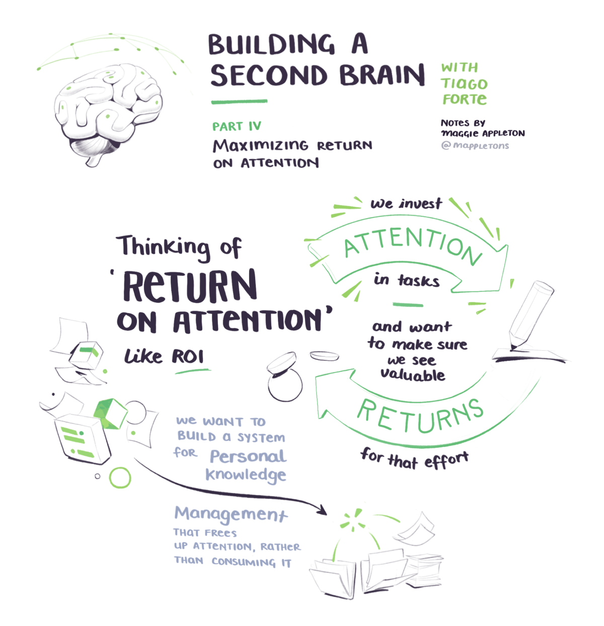 BASB sketchnotes on thinking of return on attention like ROI