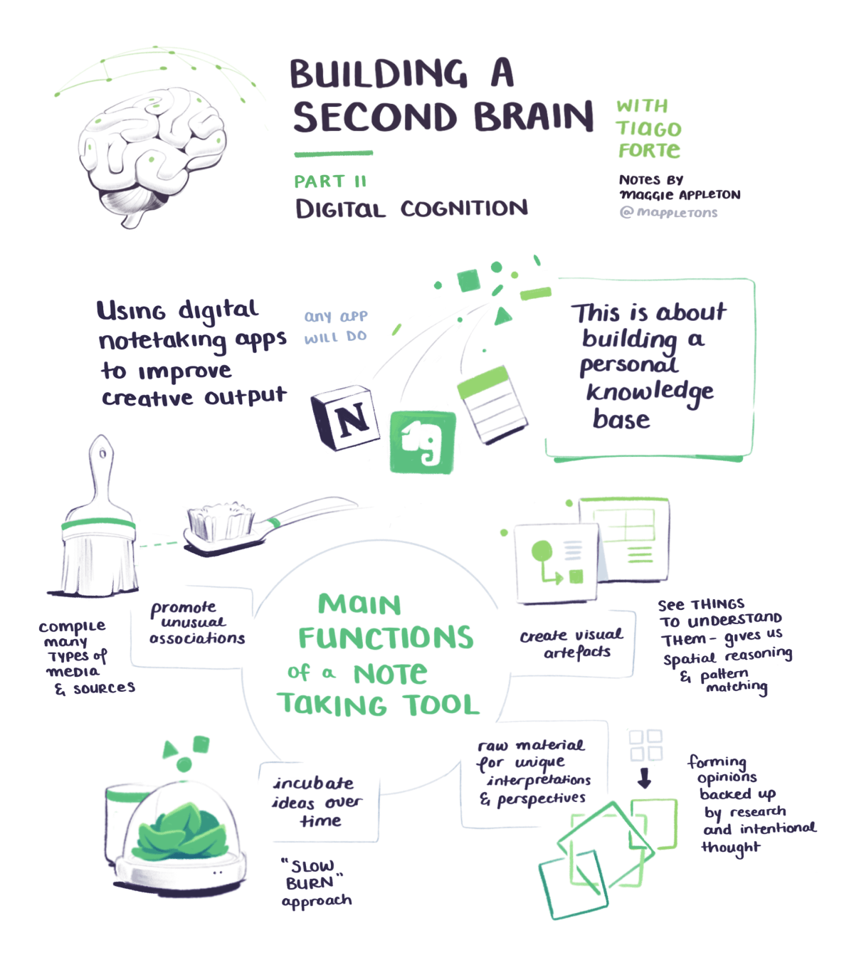 BASB sketchnotes on digital cognition and building a personal knowledge base