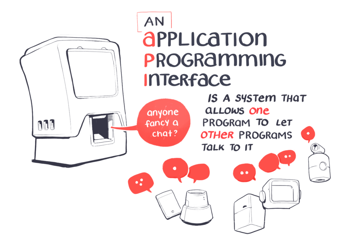 An API is an applicaiton programming interface – a system that allows one programme to chat to another