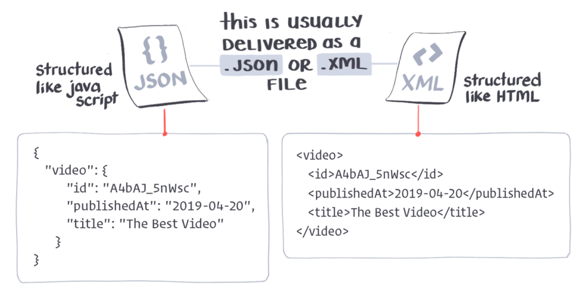 If you want to add YouTube videos to your website, you'd need to read the YouTube API docs, then add a line of code to your website that nicely asked the YouTube waiter to deliver you the video data