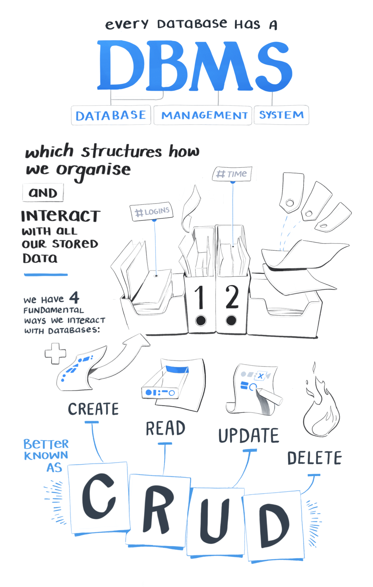 Every database has a DBMS - a database management system. This structures how we organise and interact with all our stored data. We have 4 fundamental ways we interact with databases. We can create, read, update, and delete. Better known as CRUD.