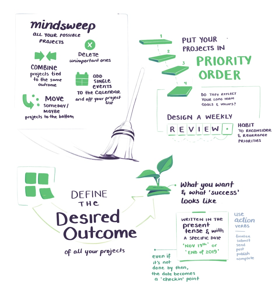 BASB sketchnotes on putting projects in priority order and defining the desired outcome