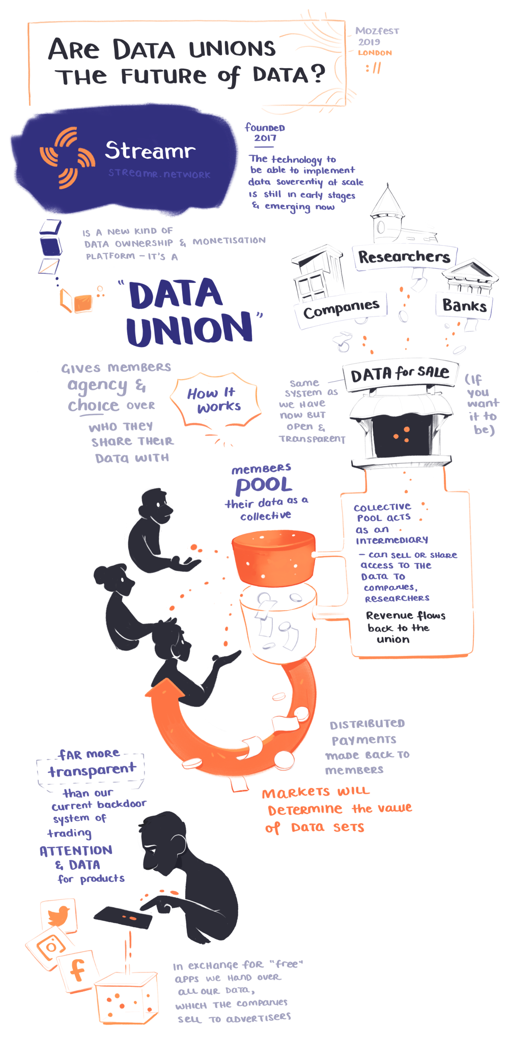 An illustrated note on how data unions might work