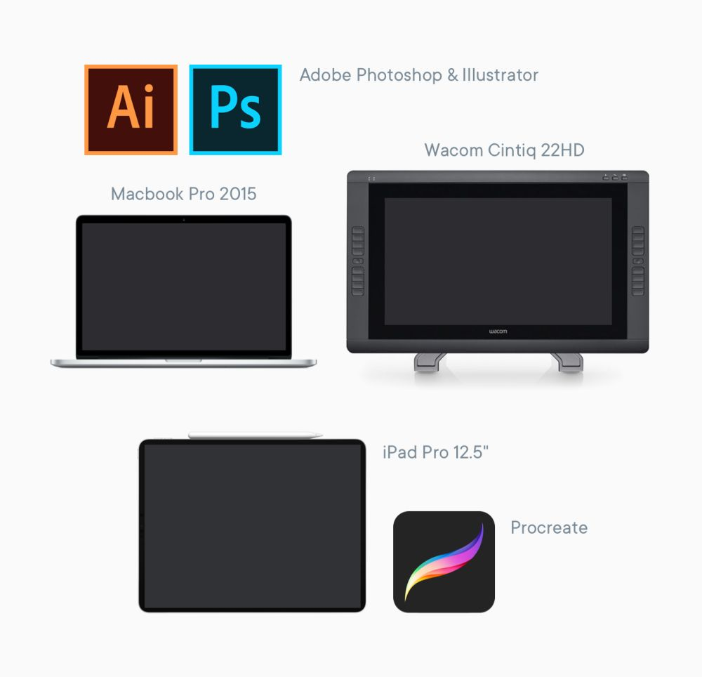 Photos of a macbook pro, a cintiq drawing tablet, an ipad pro, and the app logos for procreate, illustrator, and photoshop