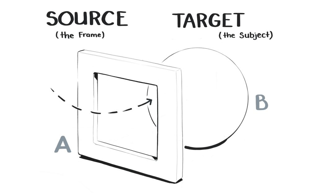 Diagram of the source frame and the target object
