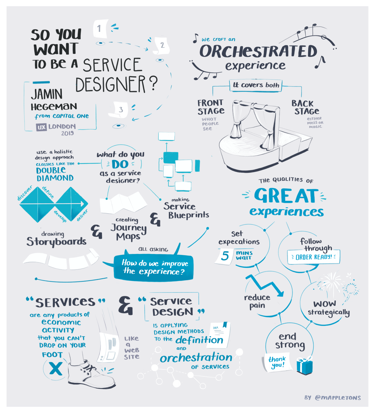 Illustrated notes from the 2019 ux london conference