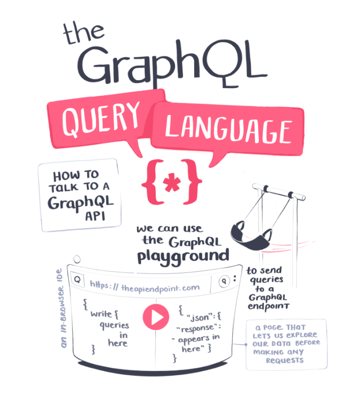 How to talk to a GraphQL API. We can use the graphQL playground to send queries to a GraphQL endpoint. The playground lets us explore our data before making any requests