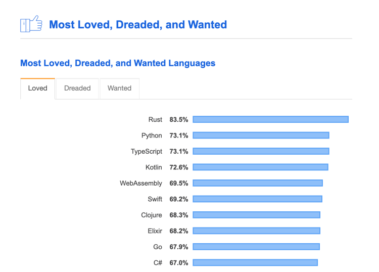 Chart showing rust at the top of the rankings for most loved languages with 83.5%