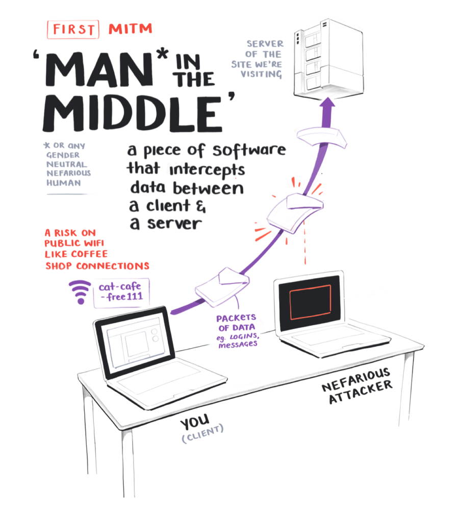 First, man in the middle is a piece of software that intercepts data between a client and a server