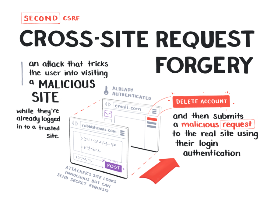 Cross-site request forgery is an attack that tricks the user into visiting a malicious site while they're already logged into a trusted site