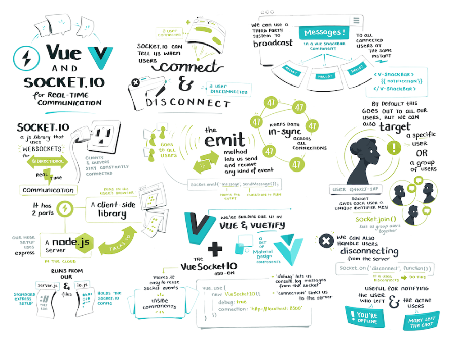 The full vue and socket sketchnote
