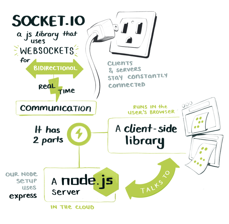 Socket.io gives us bidirectional communication between two clients