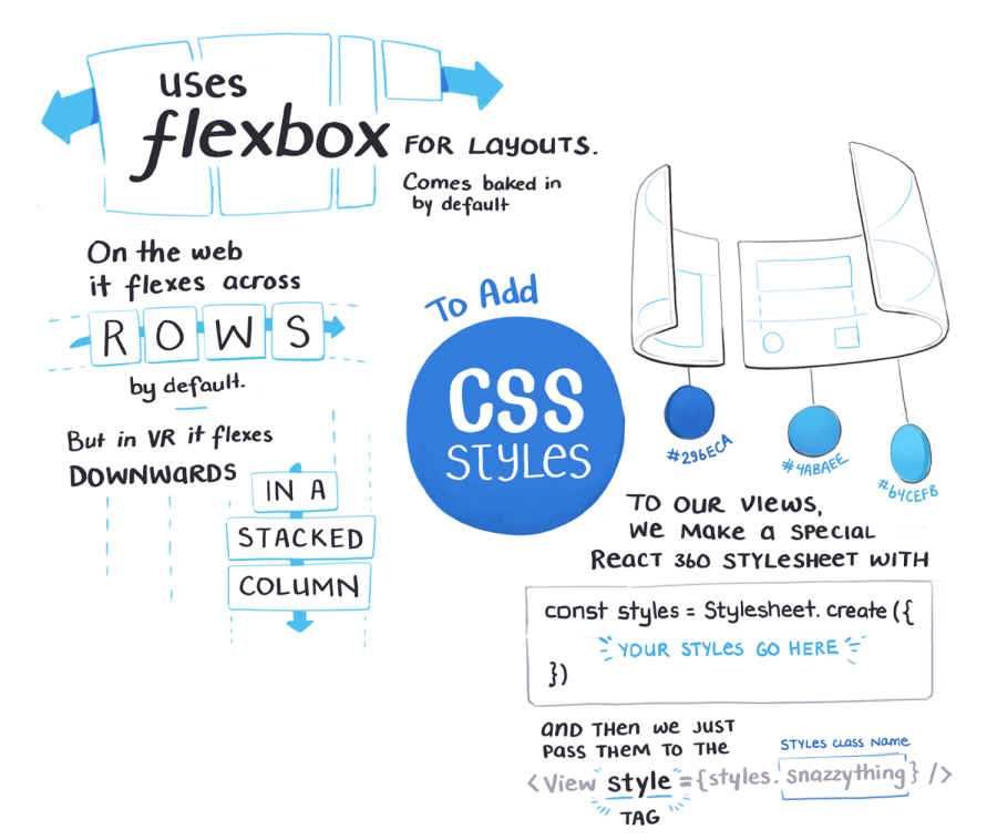 Uses flexbox for layouts. On the web it flexes across rows by default. But in VR it flexes downwards in a stacked columns. To add CSS styles to our views, we make a special React 360 stylesheet and then we pass them to the style tag