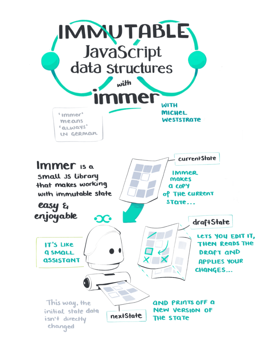 Immer is a small JS library that makes working with immutable state easy and enjoyable. It's like a small assistant that helps you make copies and edits to documents.