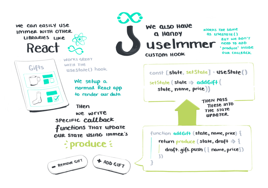 We can easily use immer with other libraries like React and write callback functions using immer's produce function