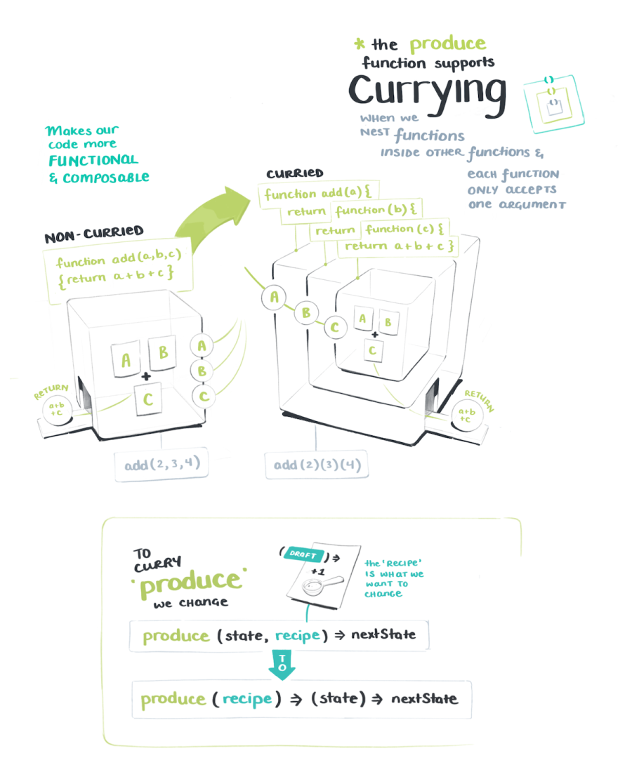 The product function supports currying - which is when we nest functions inside others to make our code composable