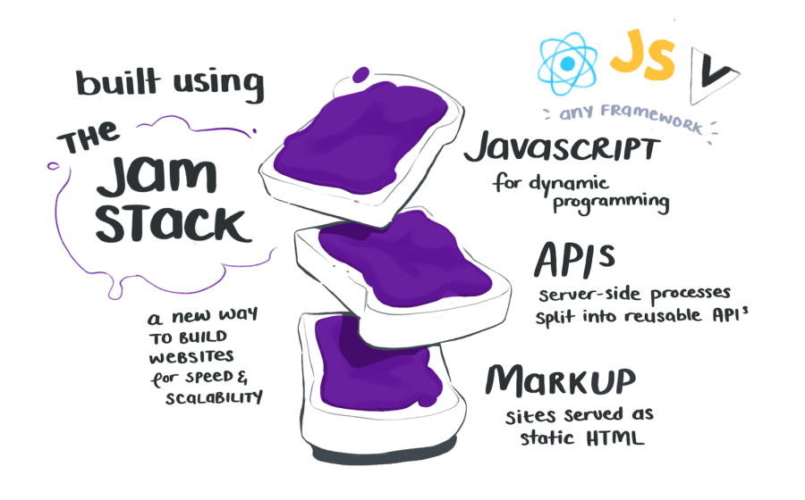 The JAM stack is a new way to build web apps for speed and scalability. It uses Javascript, APIs, and Markup.
