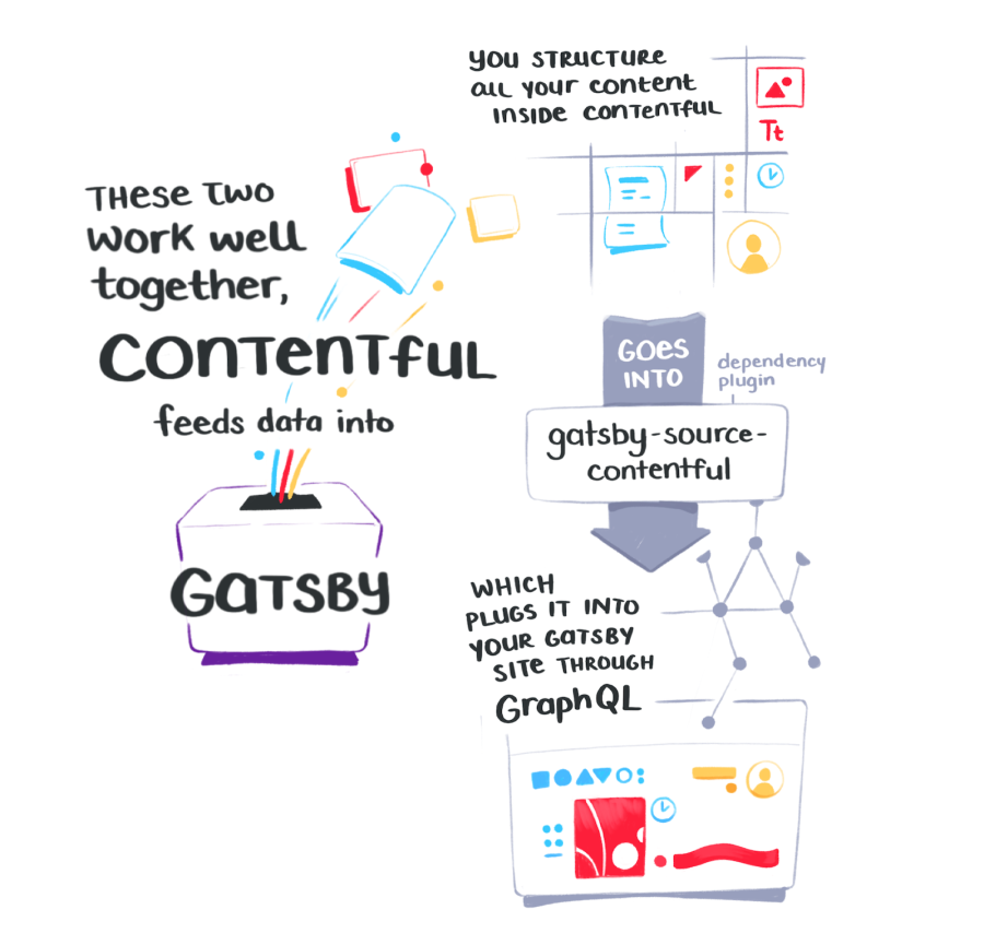 These two work well together - contentful feeds the data into gatsby. You structure all your content inside contentful, which then goes into gatsby through the gatsby-source-contentful plugin.