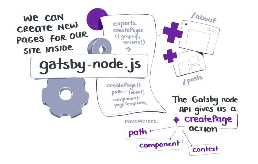 We can create new pages for our site inside gatsby-node.js. The gatsby node API gives us a creatPage action