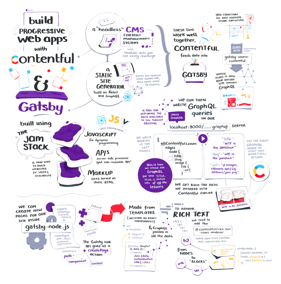 The full gatsby and contentful illustrated note