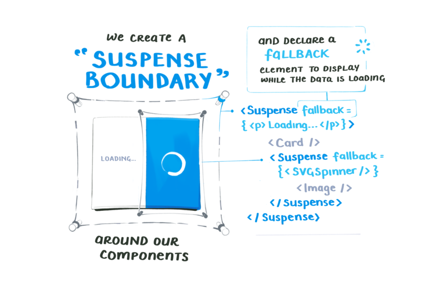 We create a suspense boundary around our components, and declare a fallback element to display while the data is loading.