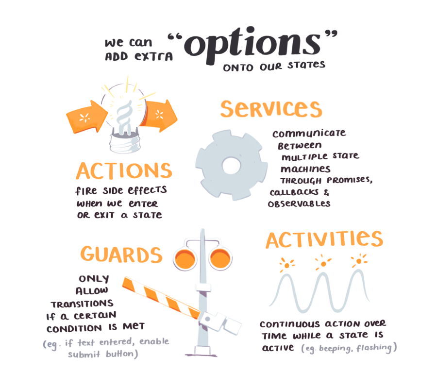We can add extra options onto our states such as actions, services, guards, and activities