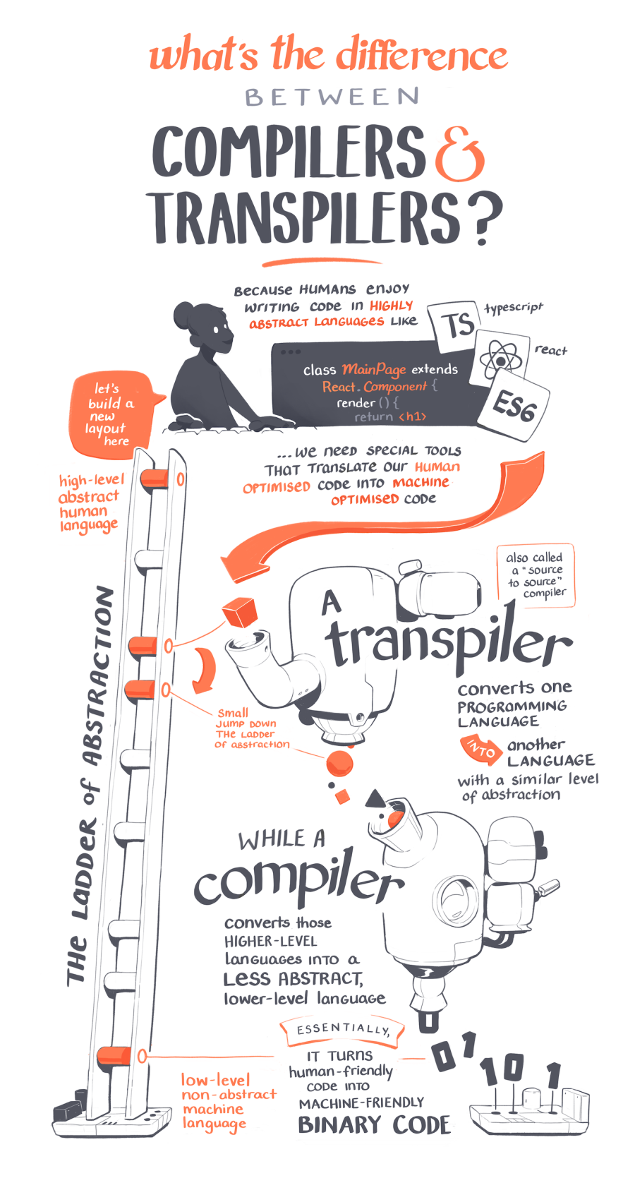 Compilers and Transpilers
