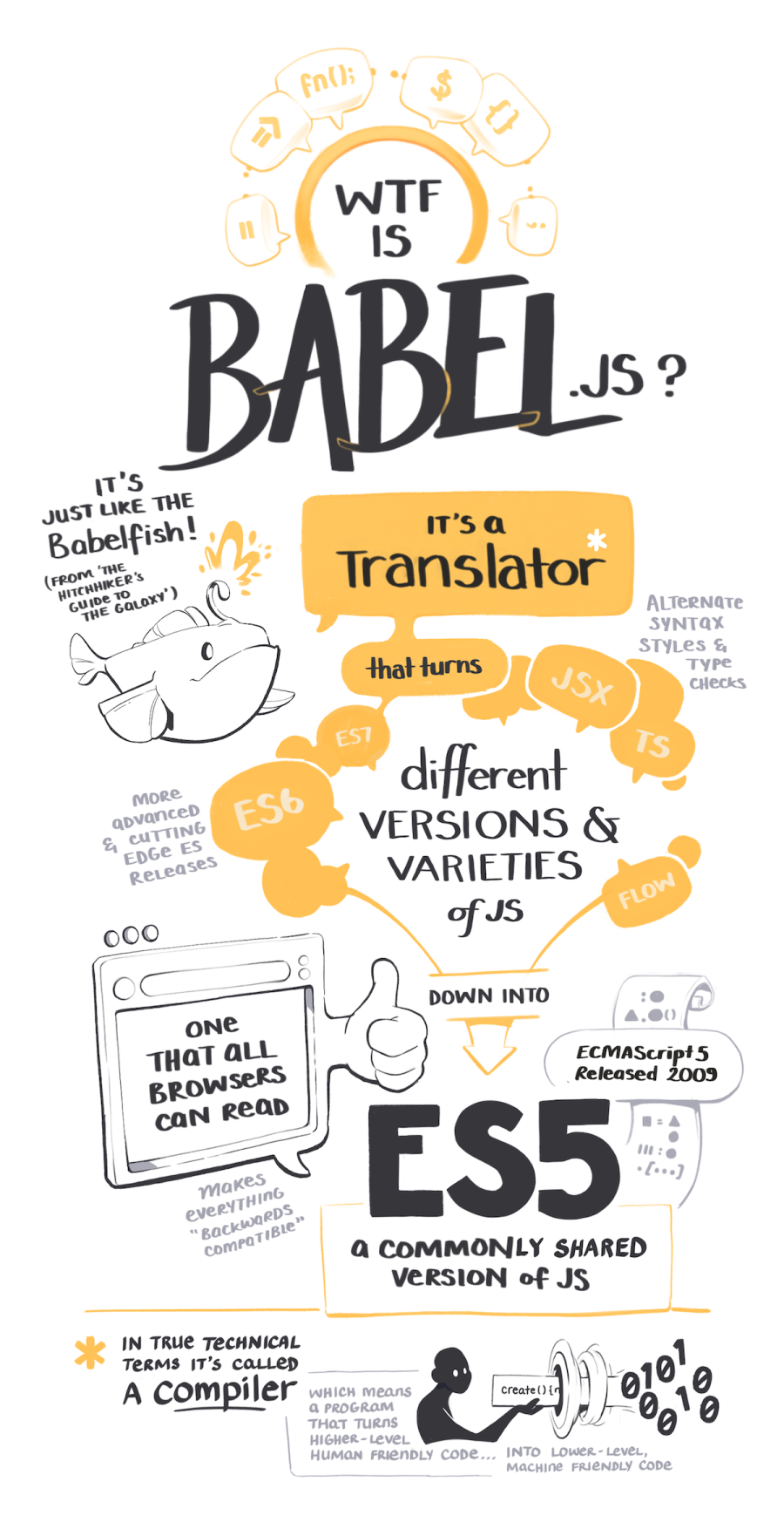 Babel is a translator that turns different varieties of JS into ES5 - a commonly shared version