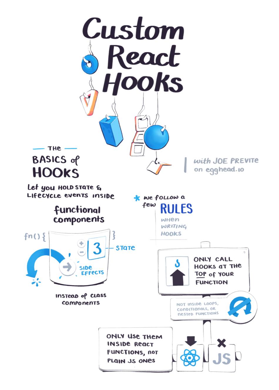 Making shareable custom react hooks