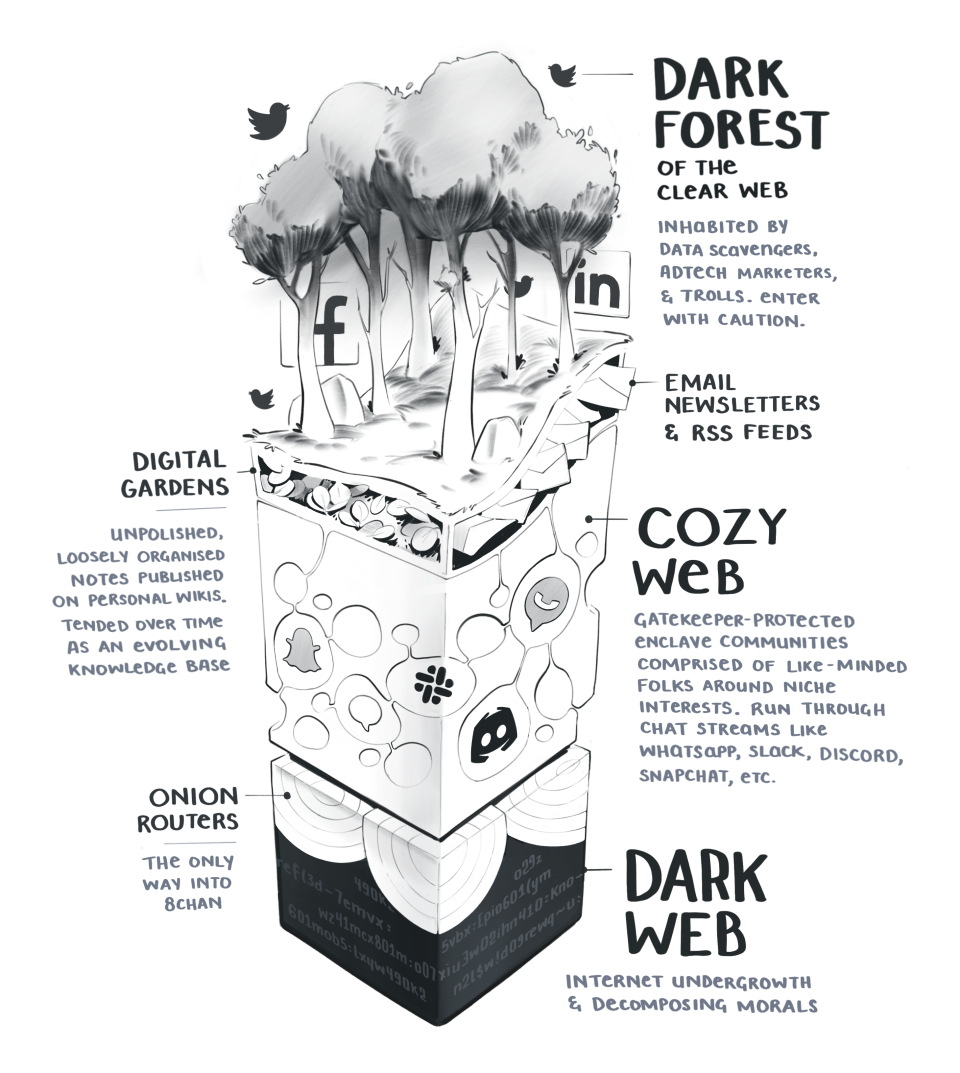 Layered diagram of the cozy web as a series of underground burrows beneath the dark forest