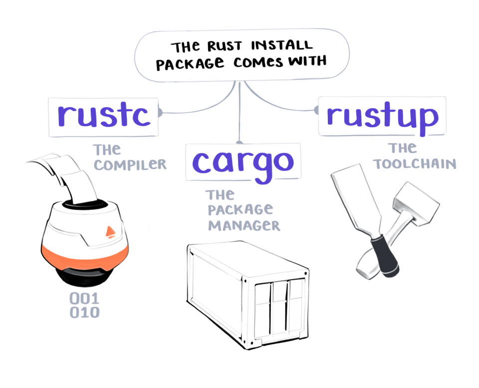The rust install package comes with 'rustc' - the compiler, 'cargo' - the package manager, and 'rustup' - the toolchain