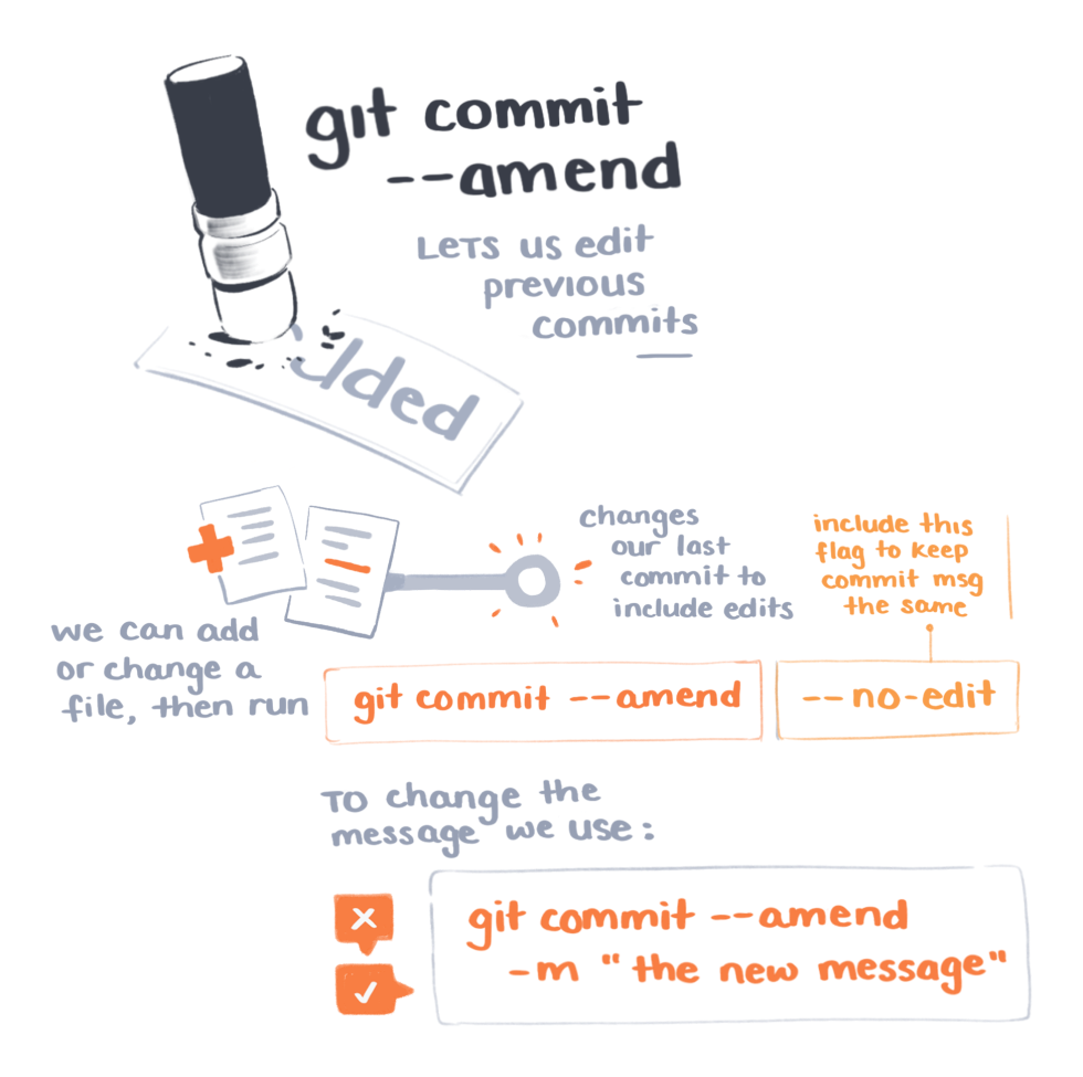 Fixing common git mistakes