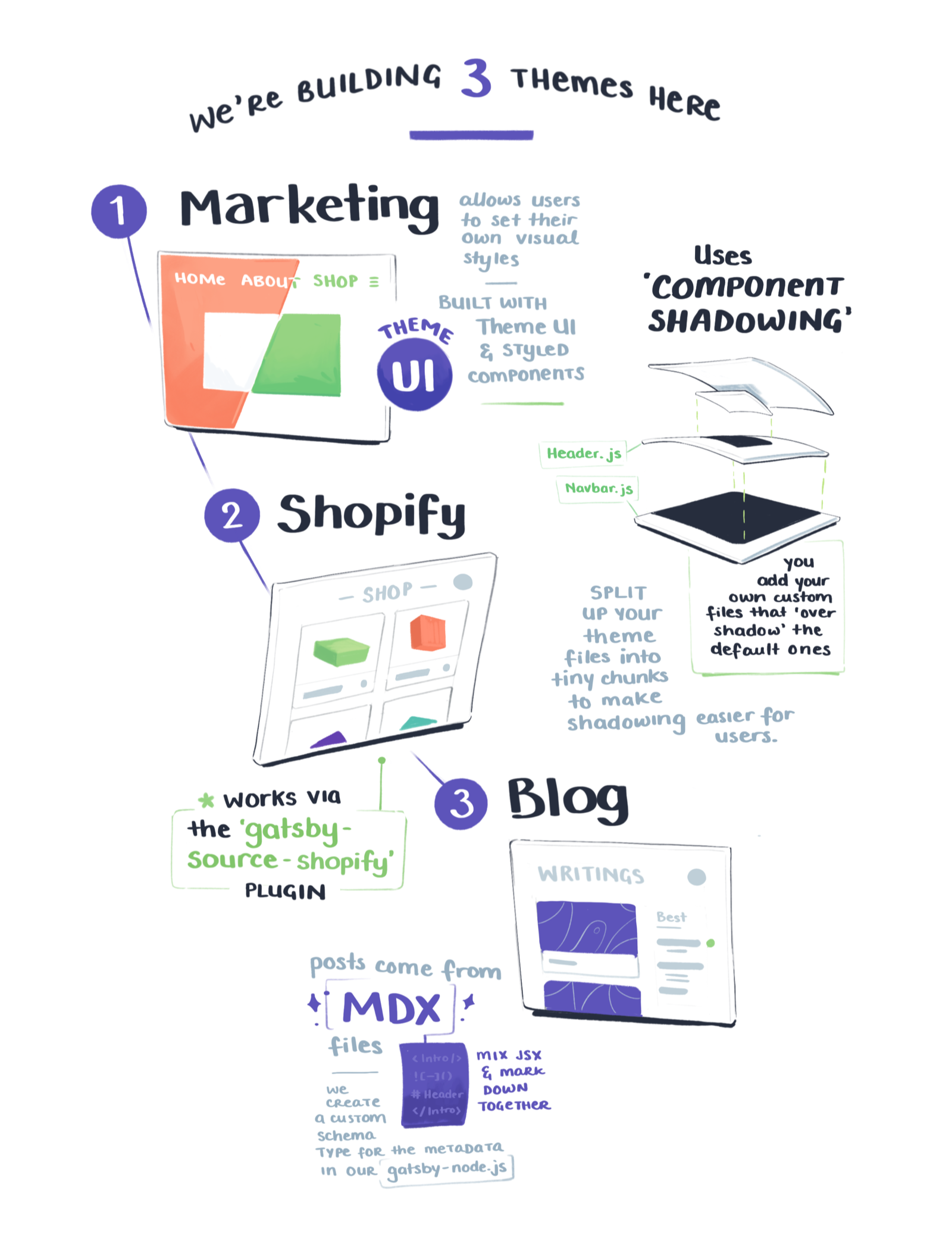 We're building 3 themes here - marketing, shopify, and blog