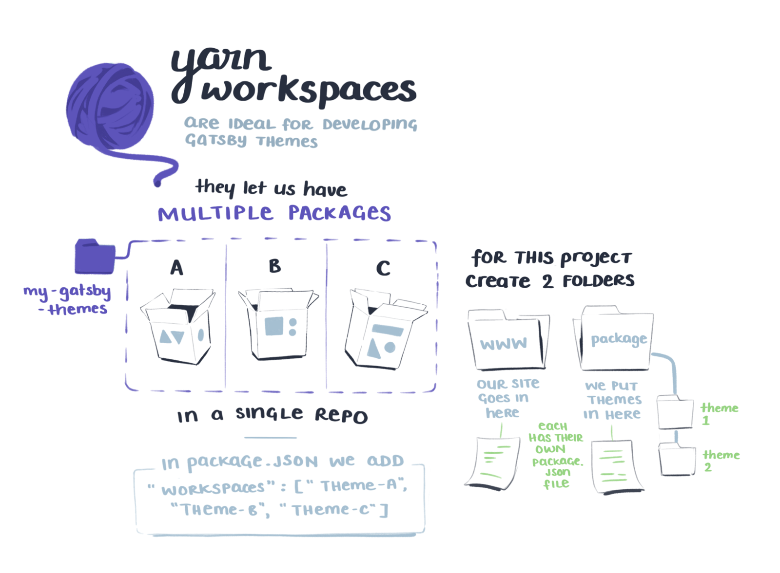 Yarn workspaces are ideal for developing gatsby themes. It lets us have multiple packages in a single repo