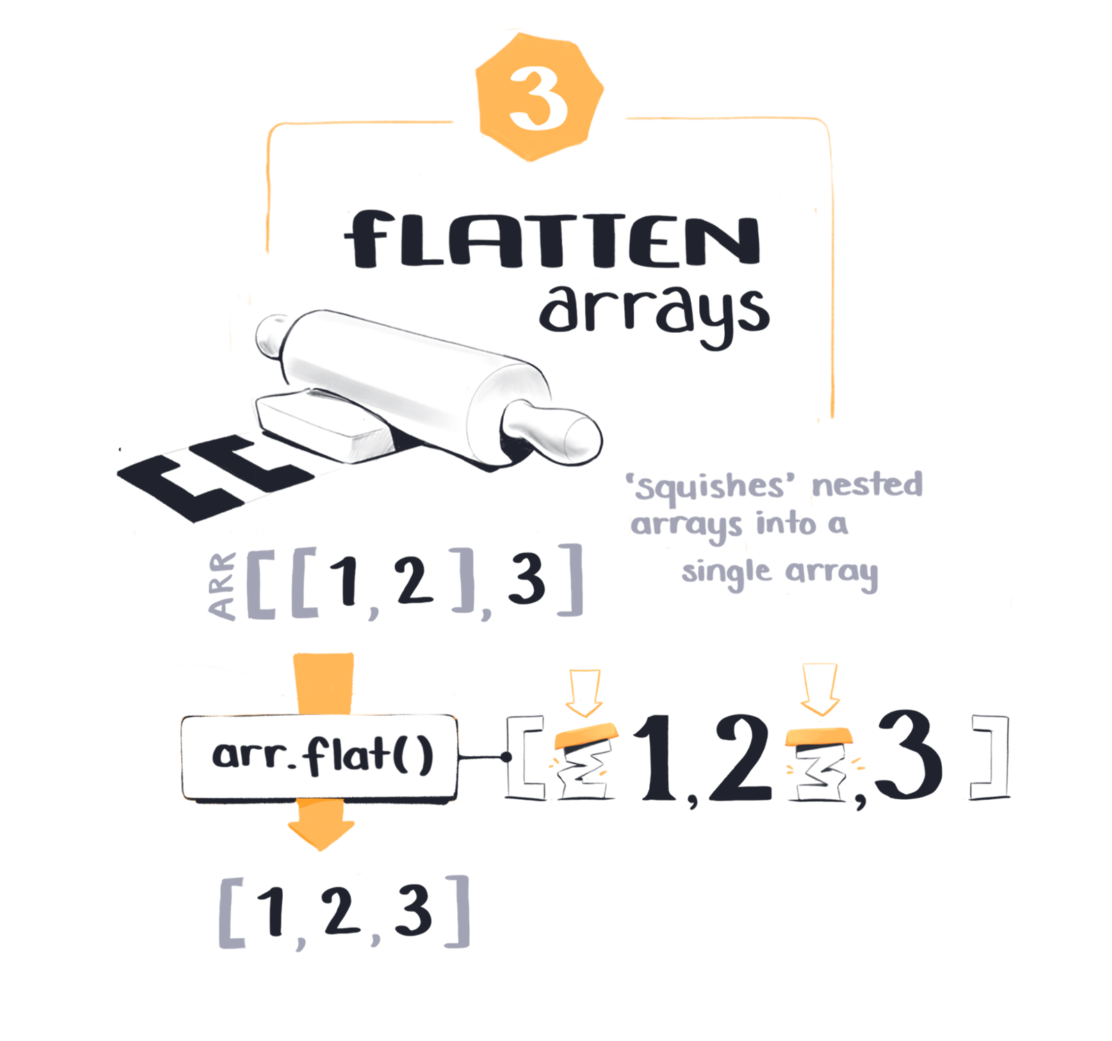 Flatten Arrays with flat