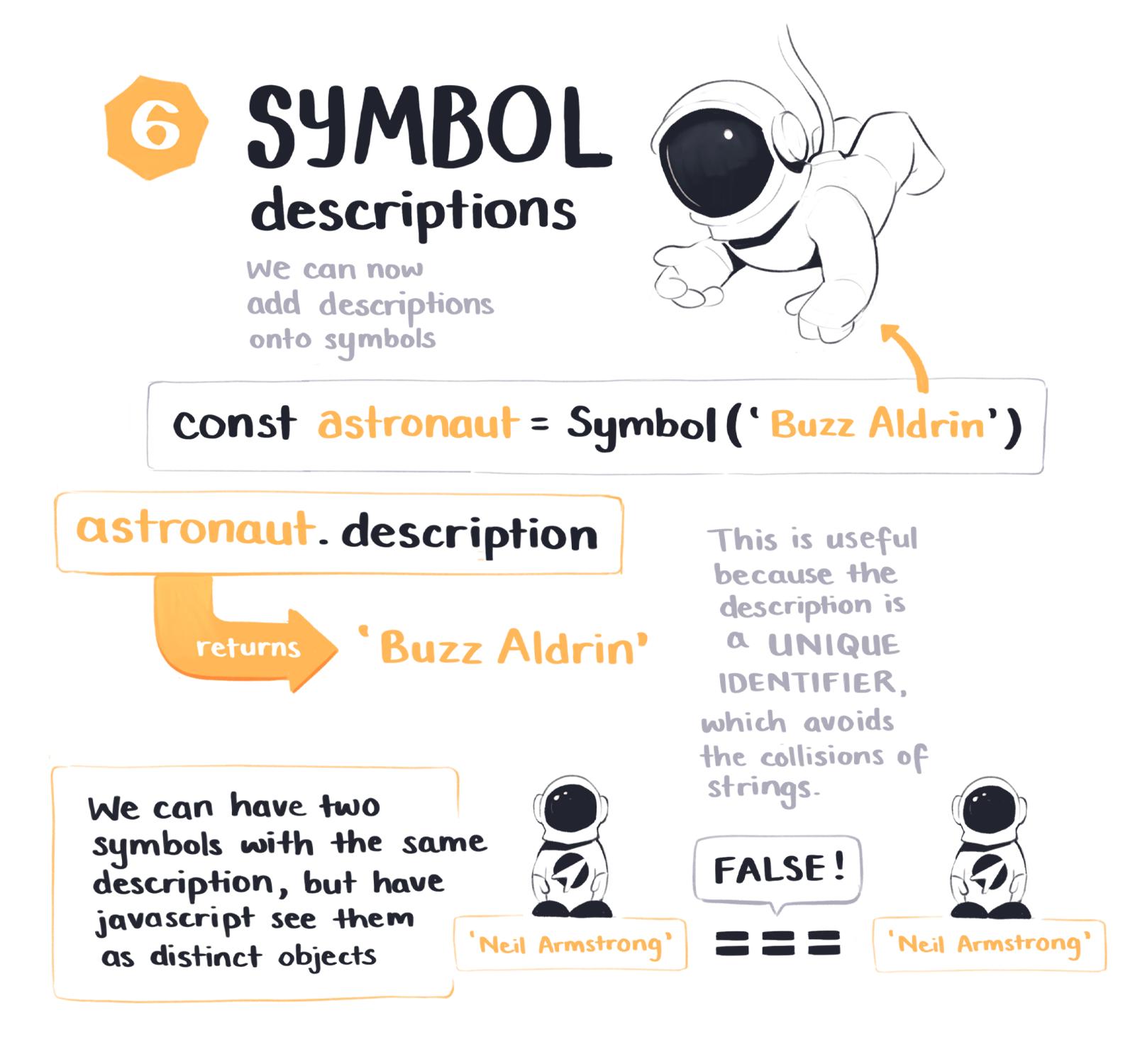 Descriptions on Symbols