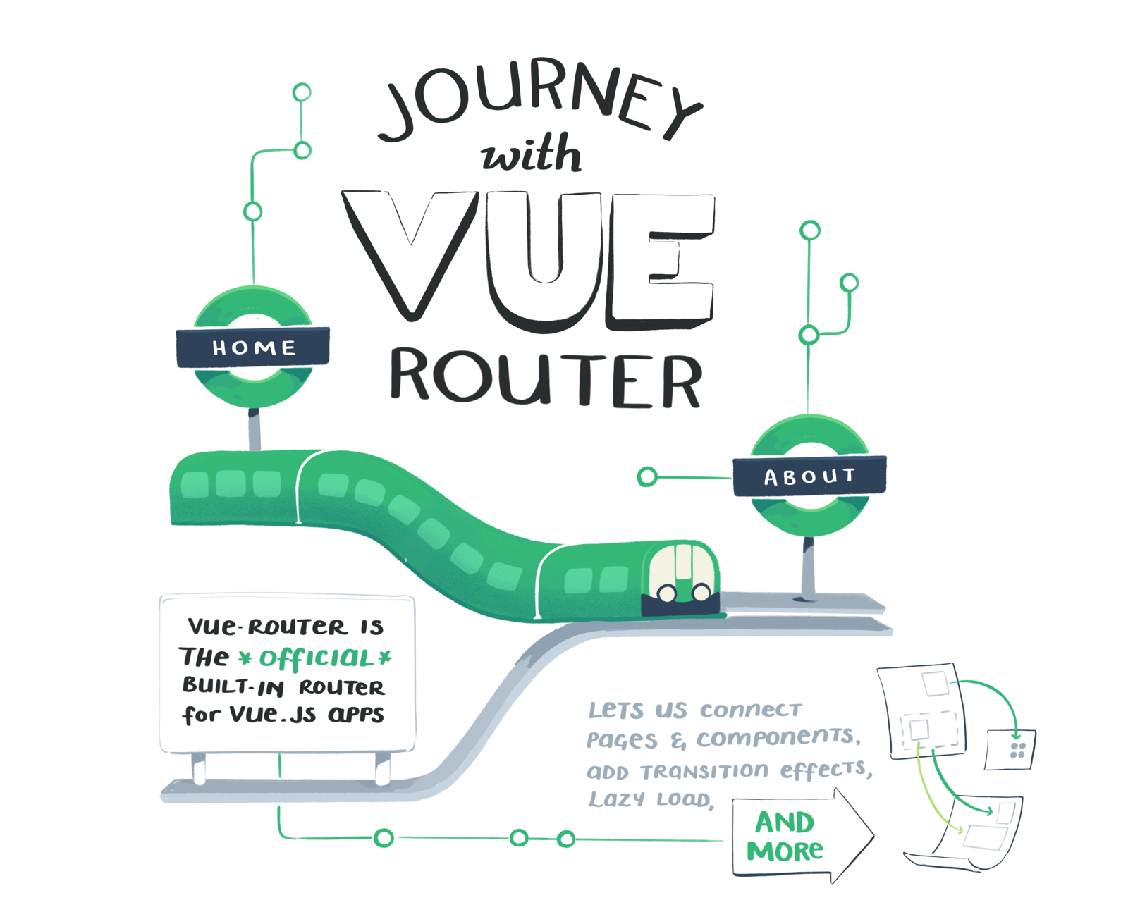 Journey with Vue Router