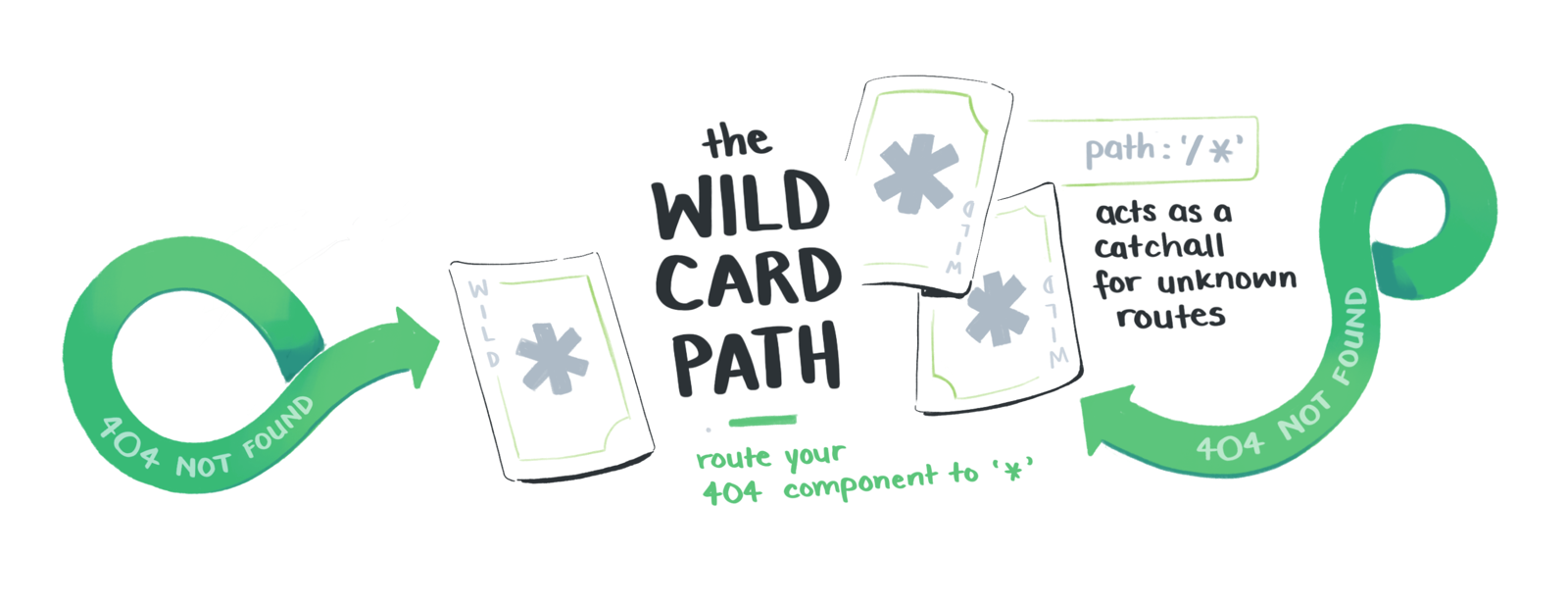 The wild card path acts as a cacthall for unknown routes
