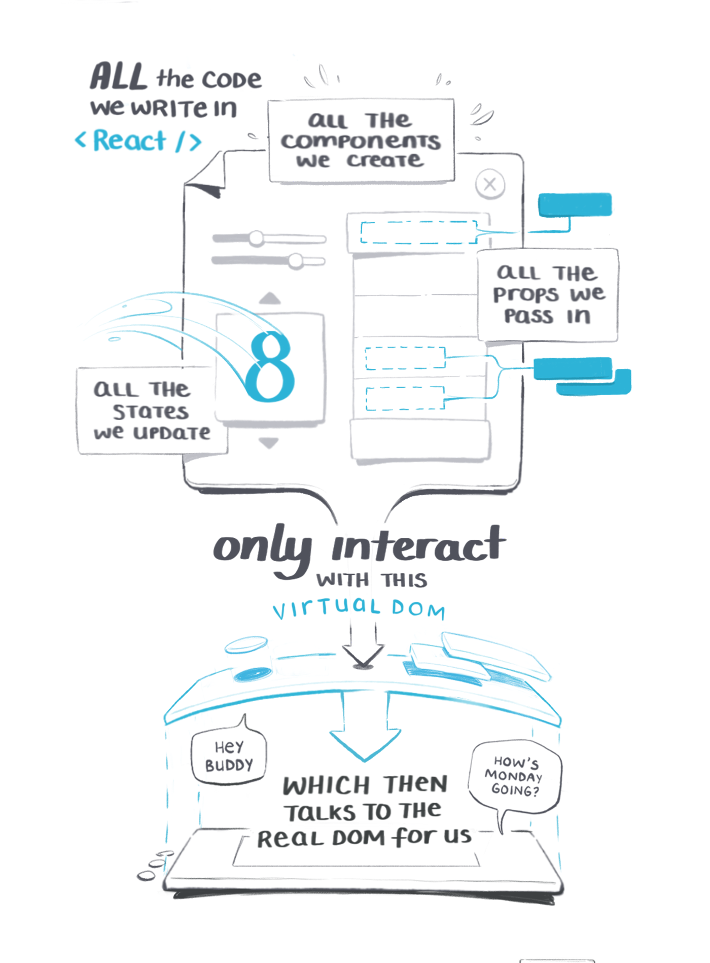An illustrated guide to why React's virtual Dom is so fast 2