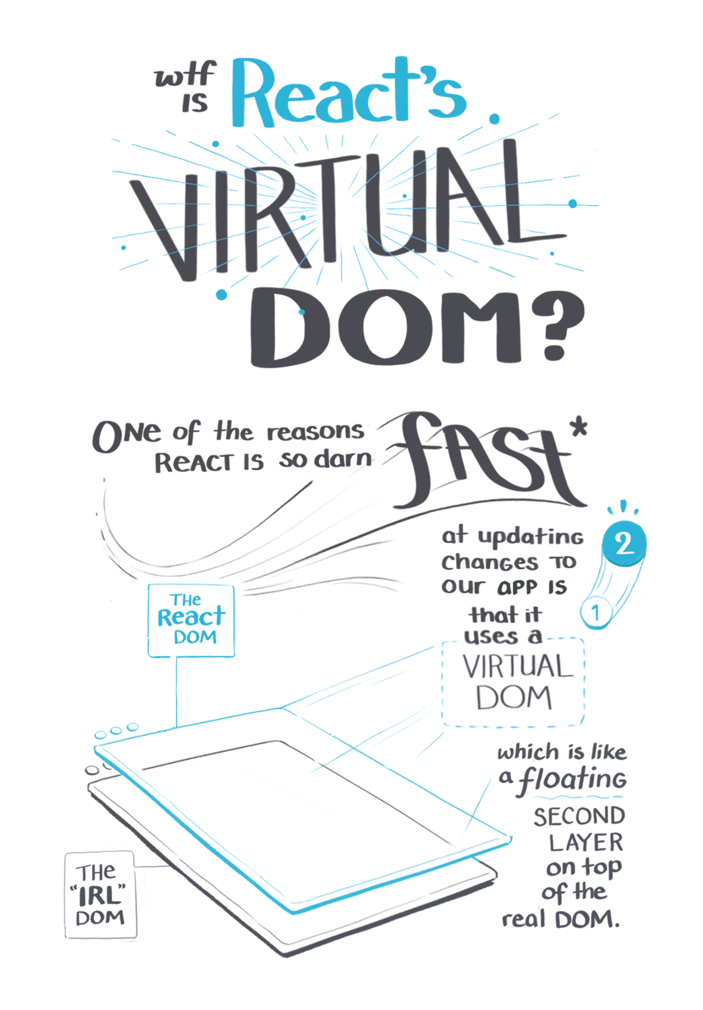 An illustrated guide to why React's virtual Dom is so fast 1