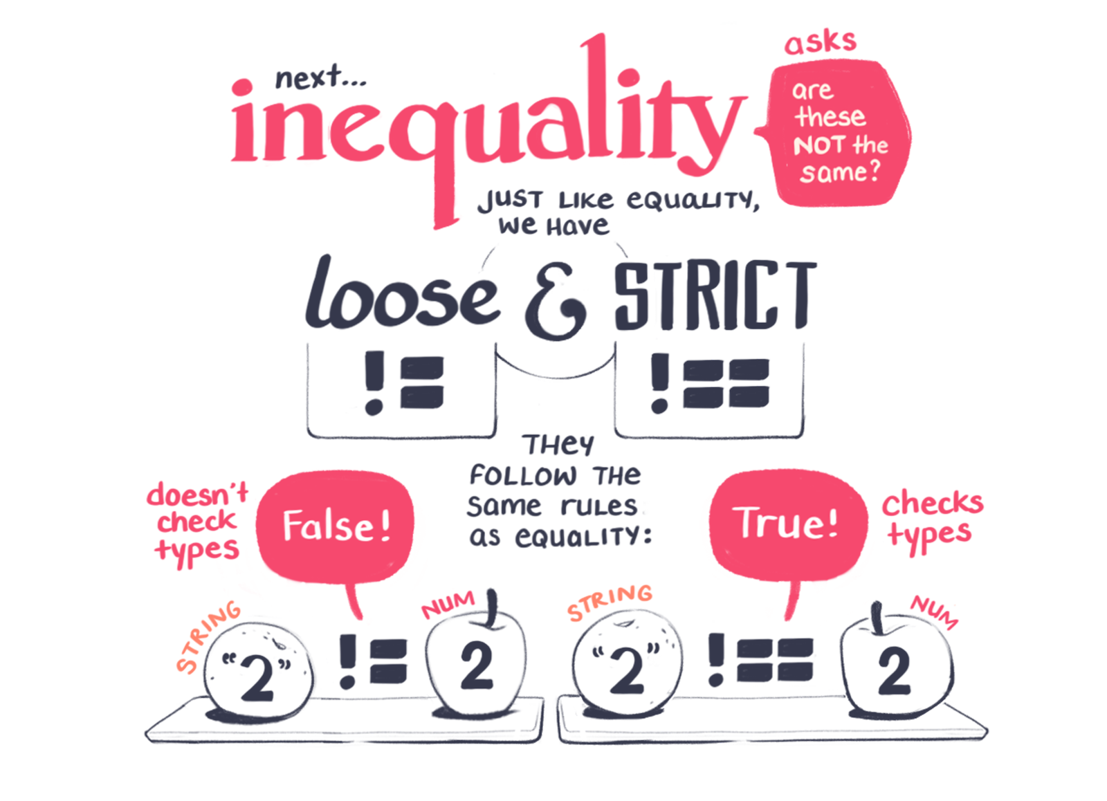 Inequality follows the same loose and strict rules as equality