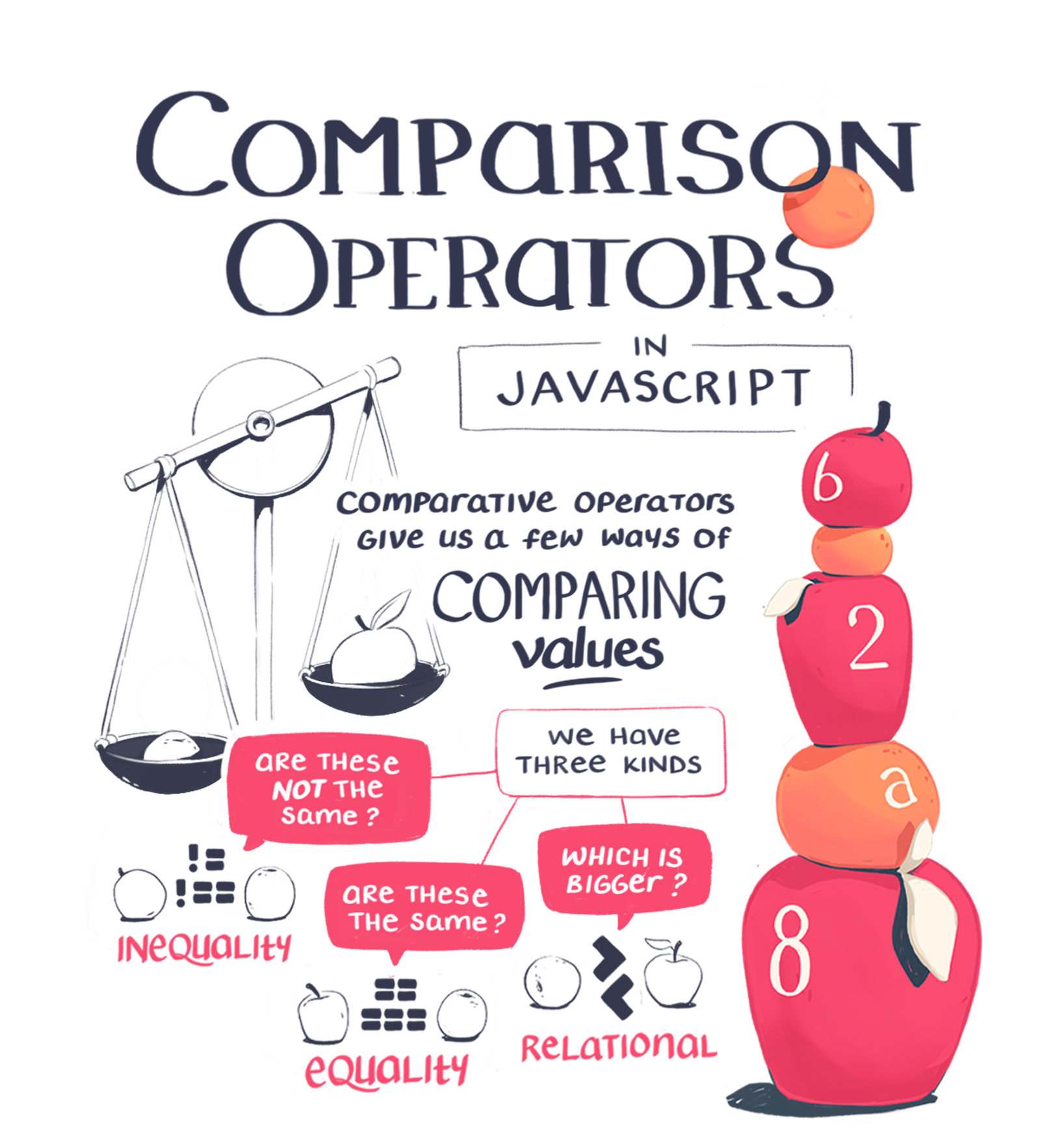 Javascript's comparison operators give us a way of comparing values
