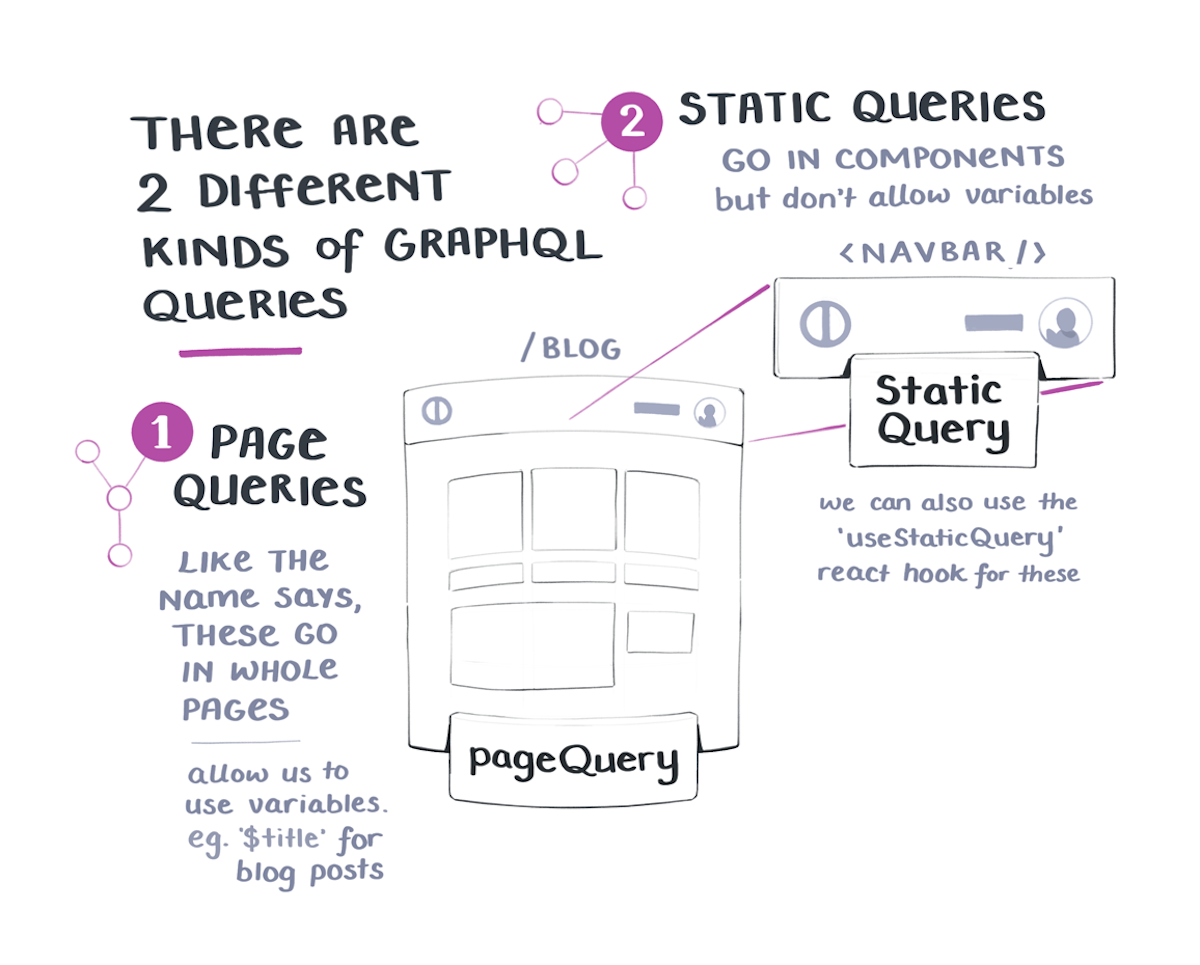 Diagram of a pageQuery request inside a page, and a static query request inside a component