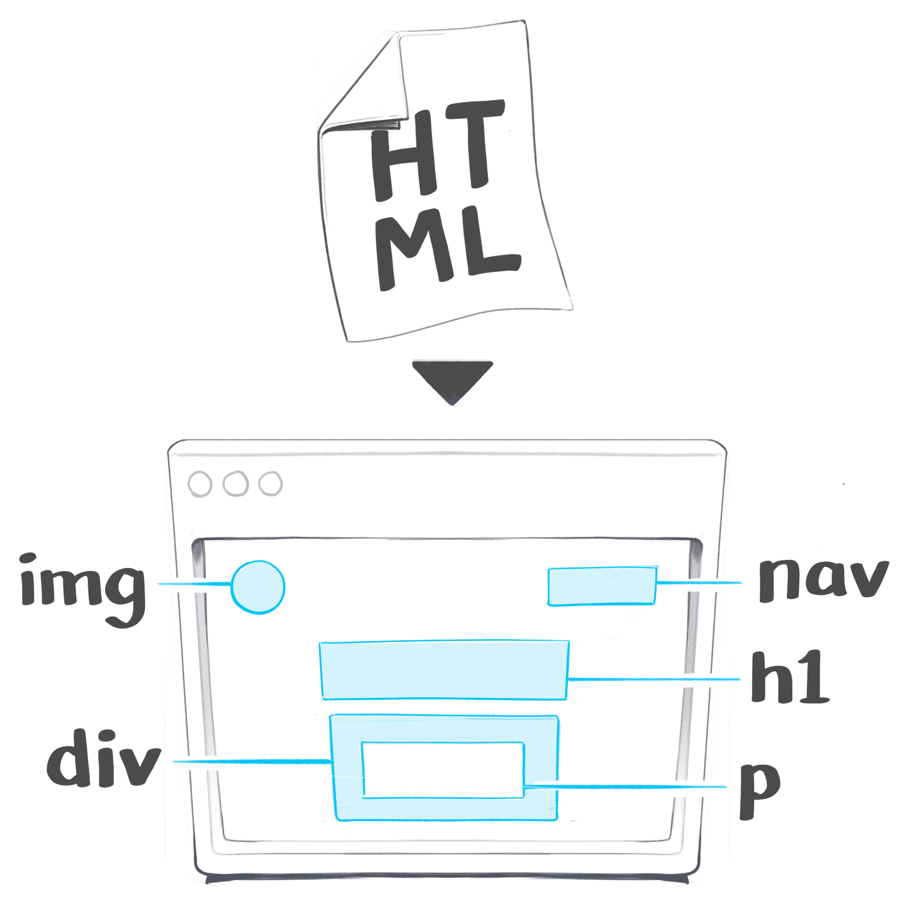 An HTML document going into a browser and rendering as node elements on the DOM