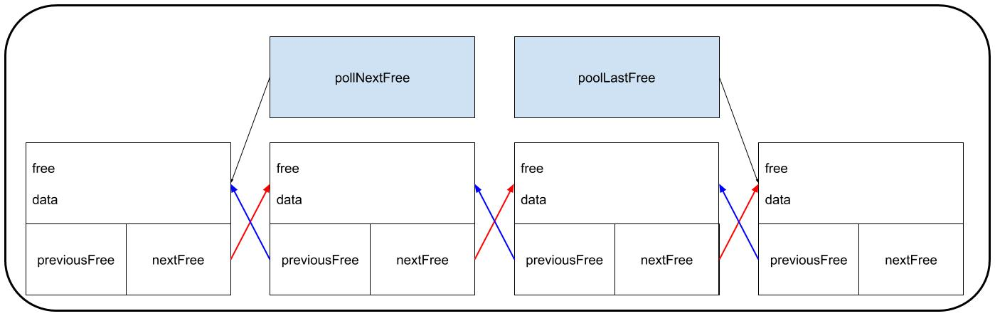 ObjectPoolElements 2
