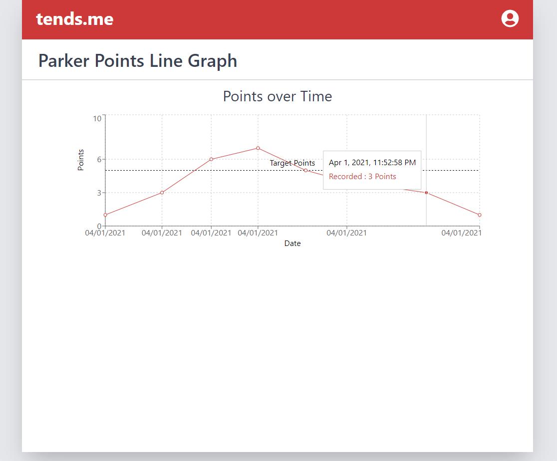 Parker Points Trend Graph