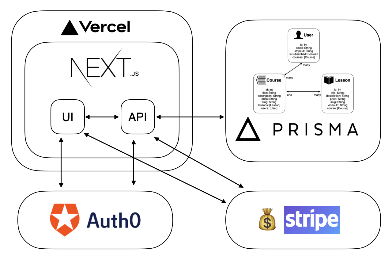 architecture diagram representing the relationships between third party services