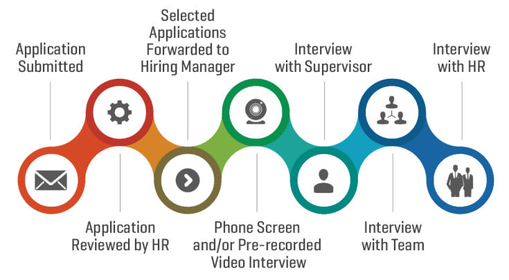 Human resources application and recruiting process.