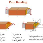 Strength of Material (Mechanical Engineering)