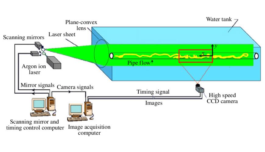 Fluid Mechanics-1 (Civil Engineering)